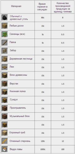 vremya-goreniya-materialov