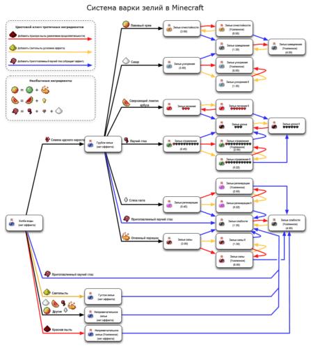 Схема зельеварения в майнкрафт до версии 1.8